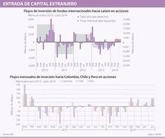 Mercado de bonos, el más atractivo de la Región para inversionistas