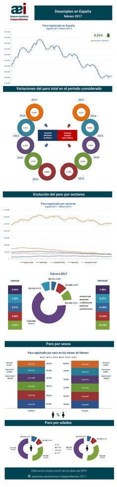 infografía sobre el paro registrado en el mes de febrero 2017 en España realizada por Javier Méndez Lirón para asesores económicos independientes