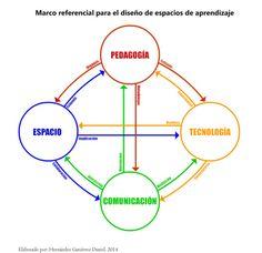 Trabajamos en otros marcos referenciales de aprendizaje!
