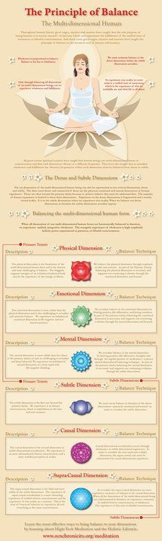 °The Principle of Balance