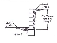 Retaining wall cad details google search retaining wall diagram of perimeter of retaining wall footings for a deck in my area are required to be a minimum of deep measured from the finish grade to the bottom of ccuart Images