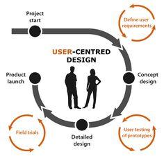 UCD process diagram (© Tom Wellings)