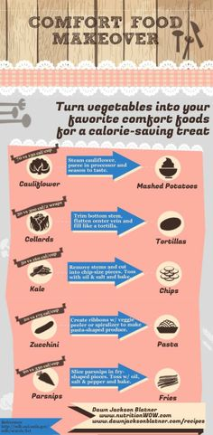 Comfort food makeover tips by RD Dawn Jackson Blatner!