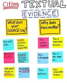 Citing Textual Evidence: Moving Beyond Listing // Article by Roz Linder Literacy Argumentative Writing, Persuasive Writing, Teaching Writing, Essay Writing, Literary Essay, Teaching English, Citing Textual Evidence, Text Evidence, Evidence Anchor Chart
