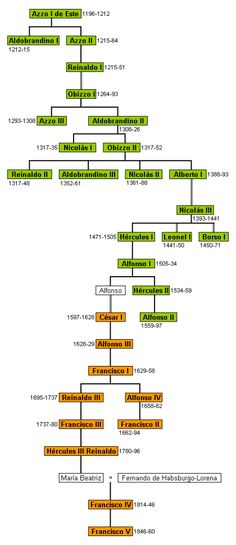 Italian Genealogy Tree