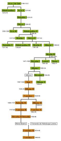 Italian Genealogy Tree