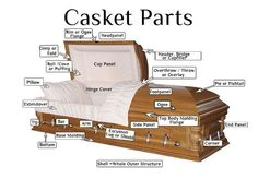Different names of the casket.