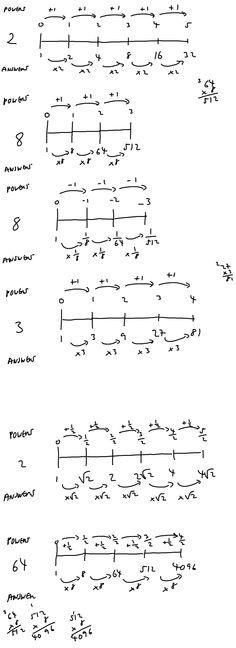 Exponential tricks...