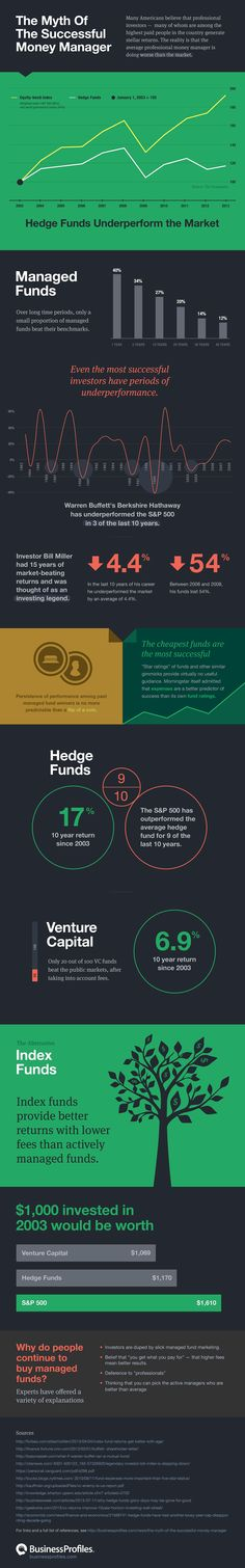 """The """"experts"""" who manage hedge funds, venture capital funds and mutual funds are not as successful as you may think. Our infographic shows how the average professional investor underperforms the market."""