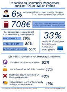 infographie-community-management-et-TPE-PME