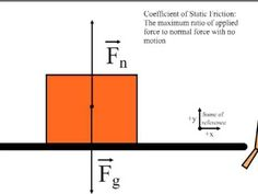 this is a video describing the calculation of the coefficient of static friction.
