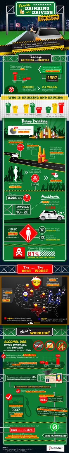 One in five teens ages 16–19 who had fatal car accidents in 2010 were under the influence of alcohol.