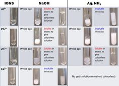 Cation NaOH(aq) White ppt Soluble in excess to give colourless Solution White ppt Insoluble in excess Wh. Chemistry Practical, Chemistry Help, Chemistry Classroom, Chemistry Lessons, Teaching Chemistry, Chemistry Experiments, Science Chemistry, Teaching Technology, Organic Chemistry