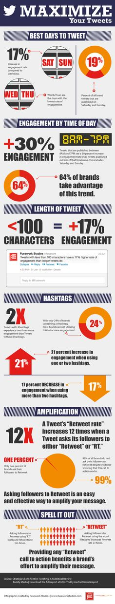 Maximizing your #tweets #infographic Read more: http://louisem.com/1717/when-is-the-best-time-to-tweet-infographic