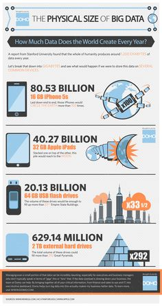 The Physical Size of Big Data [INFOGRAPHIC] My question - How much of this data is actually being stored? I don't know about you but I don't see new data storage facilities being built each year that are the size of the great pyramids. Marketing Mobile, Plan Marketing, Business Marketing, Digital Marketing, Internet Marketing, Marketing Strategies, Inbound Marketing, Content Marketing, Data Science