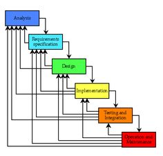 Waterfall Model in Software Development In Detail