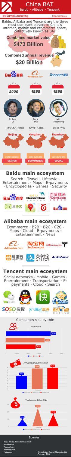 China BAT: Baidu vs. Alibaba vs. Tencent