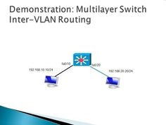 5.3 Multilayer Switch