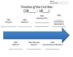 CIVIL WAR Timeline Worksheet, Homework, Printable: