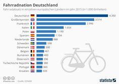 Infografik: Fahrradnation Deutschland   Statista