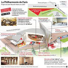 Philharmonie : en quête de l'acoustique absolue - Arts & Spectacles - France Culture