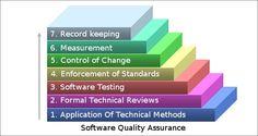 Software Quality Assurance. http://cloudstaff.com/