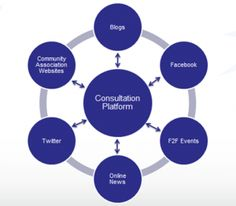 Social media and the public participation ecosystem