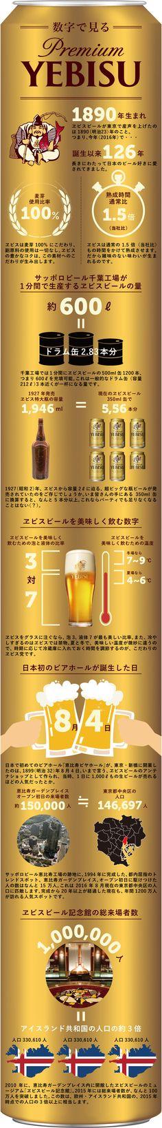 """明治時代に産声を上げたヱビスビール。まだ日本にビールという文化が根付く以前から、圧倒的こだわりをもって、日本のビール好きたちを楽しませてきました。この長い長い歴史を俯瞰すれば、様々な要素が""""数字""""と... Web Design, Graphic Design, Infographics, Beer, Chart, Japan, Drink, Food, Root Beer"""