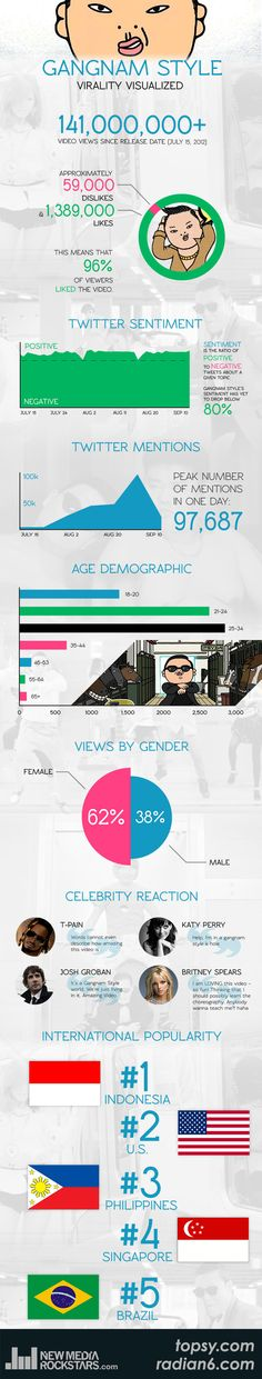 Today, the extremely viral YouTube video hit 100 million views, a milestone they've managed to reach in just 52 days of its release. According to a study back in May from Visible Measures on the virality of Kony 2012, this makes Gangnam Style the 5th most viral video of all time.