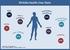 Mobile Health User Stats-61% of users downloaded a mHealth app.