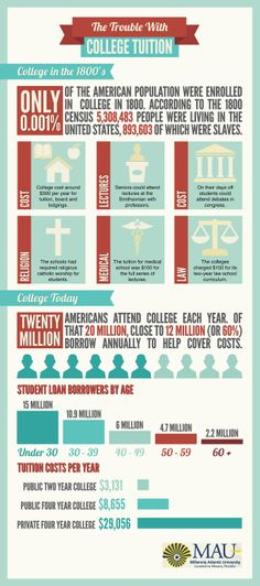 The Trouble With College Tuition [INFOGRAPHIC] #college#tuition