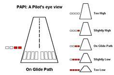 Real Flight Simulator Games - The Best Airplane Games Aviation Training, Pilot Training, Aviation Quotes, Aviation Art, Private Pilot, Private Jets, Airplane Pilot, Aircraft Engine, Jet Engine