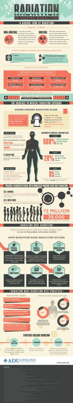 Radiation Dose Reduction in Imaging Modalities #Infographic #Health