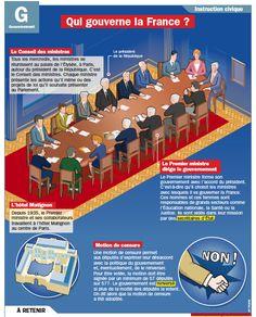 Fiche exposés : Qui gouverne la France ? Ap French, French History, Learn French, Study French, French Teacher, Teaching French, French Elections, French Practice, French Education