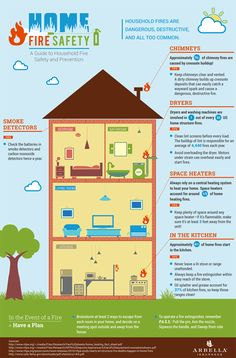 Arbella's Home Fire Safety Infographic