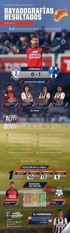 La #Rayadografía post partido del Club de Futbol Monterrey vs. Tuzos de Pachuca es presentada por Ruffles MX: