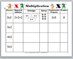 Great concept chart for thinking about multiplication. Use this with the Scholastic Study Jams on Multiplication. Great concept chart for thinking about multiplication. Use this with the Scholastic Study Jams on Multiplication. Multiplication Activities, 3rd Grade Math Worksheets, Math Activities, Numeracy, Kids Worksheets, Multiplication Chart, Array Worksheets, Subtraction Worksheets, Addition Worksheets