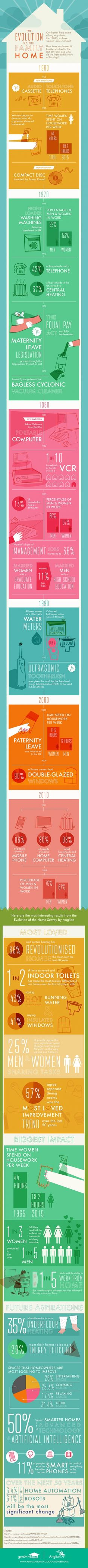 Evolution Of The Family Home #Infographics