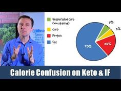 FIGURING OUT CALORIES WITH CARBS, PROTIEN & FAT -- SEE RECIPE SITE BELOW FOR MEAL PLANS!! YouTube