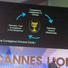 """Contagious """"Better With The Brand"""" conference: contagious vicious circle #canneslions2012"""