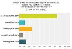 ΔΙΚΗΓΟΡΙΚΟ ΓΡΑΦΕΙΟ ΘΕΣΣΑΛΟΝΙΚΗΣ Θεόδωρου Νασιούδη - Φωτεινής Πολυδώρου: Επιλογή διεύθυνσης email για δικηγόρους