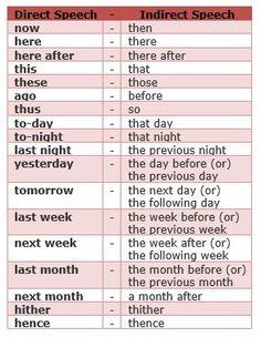 English Grammar Rules, Teaching English Grammar, English Grammar Worksheets, English Language Learning, English Phrases, Learn English Words, English Verbs, Grammar Lessons, Essay Writing Skills
