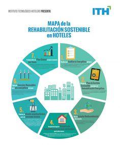 Mapa de rehabilitacion sostenible y eficientes para hoteles Revenue Management, Sustainable Tourism, Slow Travel, Smart City, Sustainability, Mindfulness, Chart, Cities, Buildings