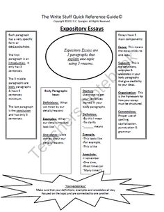 the structure of an expository essay classroom thinking  expository essay quick reference guide