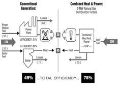 Combined Heat and Power Cogeneration from Bioethanol and Fuel Cells: A Brief Overview on Demonstrative Units and Process Design.@ http://www.omicsonline.org/open-access/combined-heat-and-power-cogeneration-from-bioethanol-and-fuel-cellsa-brief-overview-on-demonstrative-units-and-process-design-2469-9764-1000e104.php?aid=76058