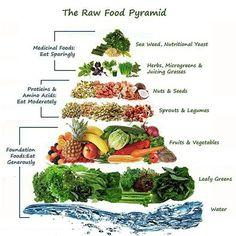 the raw food pyramid #plantbased