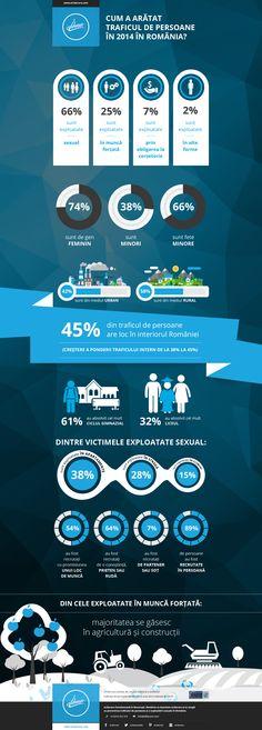 Cum a arătat traficul de persoane în 2014 în România