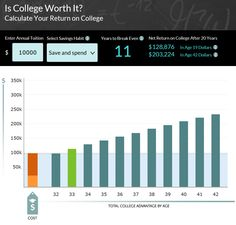 Use this nifty calculator to determine your return on a college degree.