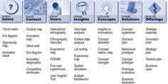 """Doblin, """"Ten Types of Innovation"""""""