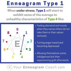 Enneagram #Type1 when you are under stress, you typically move towards and take on some of the average to unhealthy aspects of the Type 4 (see how the lines connect?). Learning this can be a major asset to your growth because you'll be more attuned to when you are struggling, extend yourself some grace (since in Christ there is no condemnation) and learn how to care for yourself towards the path of growth and liberation in the direction of growth (next series). #Enneagram